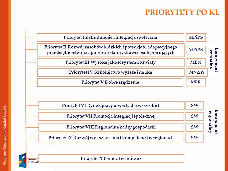 PRIORYTETY PO KL Priorytet I Zatrudnienie i integracja społeczna Priorytet II Rozwój zasobów ludzkich i potencjału adaptacyjnego przedsiębiorstw oraz poprawa stanu zdrowia osób pracujących Priorytet III Wysoka jakość systemu oświaty Priorytet IV Szkolnictwo wyższe i nauka Priorytet VII Promocja integracji społecznej Priorytet IX Rozwój wykształcenia i kompetencji w regionach Priorytet VI Rynek pracy otwarty dla wszystkich komponent centralny komponent regionalny Priorytet VIII Regionalne kadry gospodarki Priorytet V Dobre rządzenie MPiPS MNiSW SW Priorytet X Pomoc Techniczna MEN SW MRR