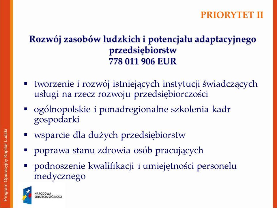 Rozwój zasobów ludzkich i potencjału adaptacyjnego przedsiębiorstw 778 011 906 EUR  tworzenie i rozwój istniejących instytucji świadczących usługi na rzecz rozwoju przedsiębiorczości  ogólnopolskie i ponadregionalne szkolenia kadr gospodarki  wsparcie dla dużych przedsiębiorstw  poprawa stanu zdrowia osób pracujących  podnoszenie kwalifikacji i umiejętności personelu medycznego PRIORYTET II