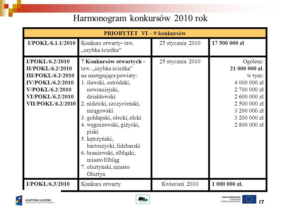27 Harmonogram konkursów 2010 rok PRIORYTET VI – 9 konkursów I/POKL/6.1.1/2010Konkurs otwarty- tzw.