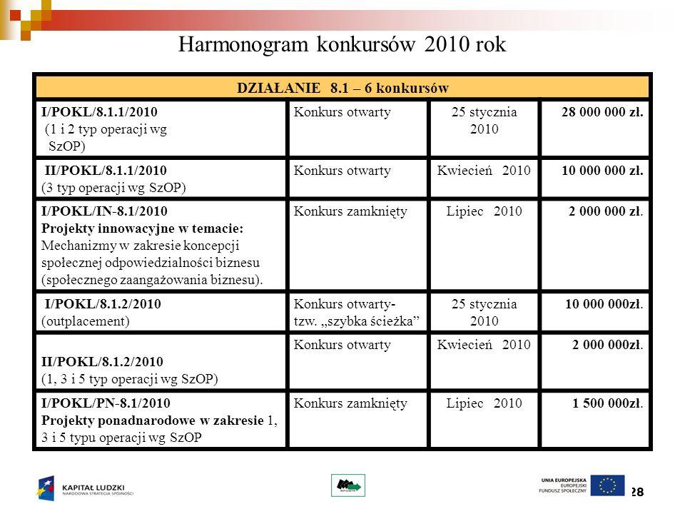 28 Harmonogram konkursów 2010 rok DZIAŁANIE 8.1 – 6 konkursów I/POKL/8.1.1/2010 (1 i 2 typ operacji wg SzOP) Konkurs otwarty25 stycznia 2010 28 000 000 zł.