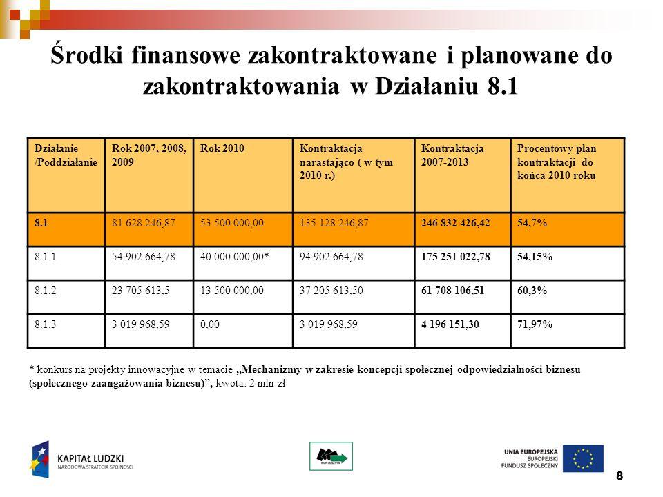 8 Środki finansowe zakontraktowane i planowane do zakontraktowania w Działaniu 8.1 Działanie /Poddziałanie Rok 2007, 2008, 2009 Rok 2010Kontraktacja narastająco ( w tym 2010 r.) Kontraktacja 2007-2013 Procentowy plan kontraktacji do końca 2010 roku 8.181 628 246,8753 500 000,00135 128 246,87246 832 426,4254,7% 8.1.154 902 664,7840 000 000,00*94 902 664,78175 251 022,7854,15% 8.1.223 705 613,513 500 000,0037 205 613,50 61 708 106,5160,3% 8.1.33 019 968,590,003 019 968,594 196 151,3071,97% * konkurs na projekty innowacyjne w temacie,,Mechanizmy w zakresie koncepcji społecznej odpowiedzialności biznesu (społecznego zaangażowania biznesu) , kwota: 2 mln zł