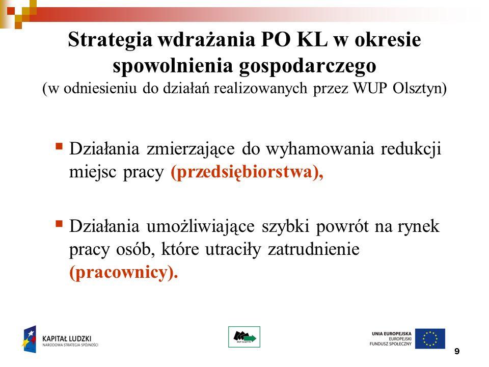 9 Strategia wdrażania PO KL w okresie spowolnienia gospodarczego (w odniesieniu do działań realizowanych przez WUP Olsztyn)  Działania zmierzające do wyhamowania redukcji miejsc pracy (przedsiębiorstwa),  Działania umożliwiające szybki powrót na rynek pracy osób, które utraciły zatrudnienie (pracownicy).