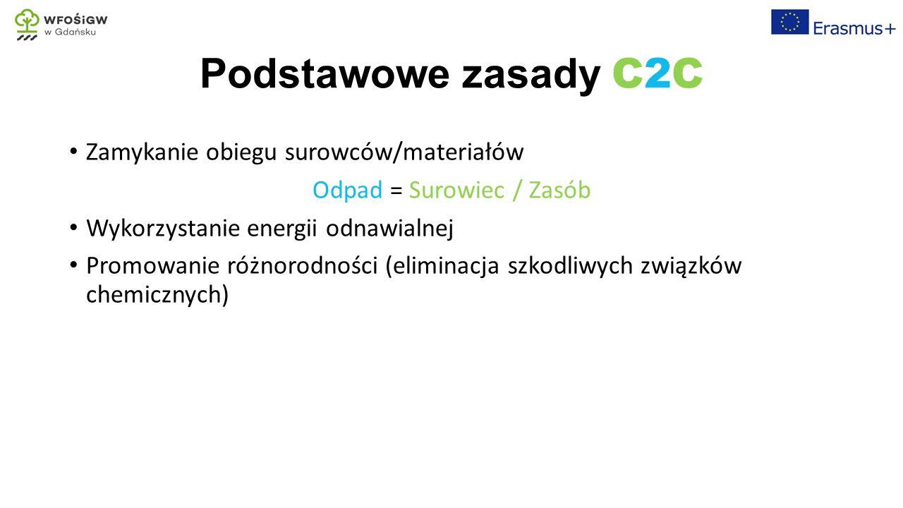 Organizacja piekarni rzemieślniczej Źródło: M.Beczyński (2008), ZSP Szubin, w oparciu o A.