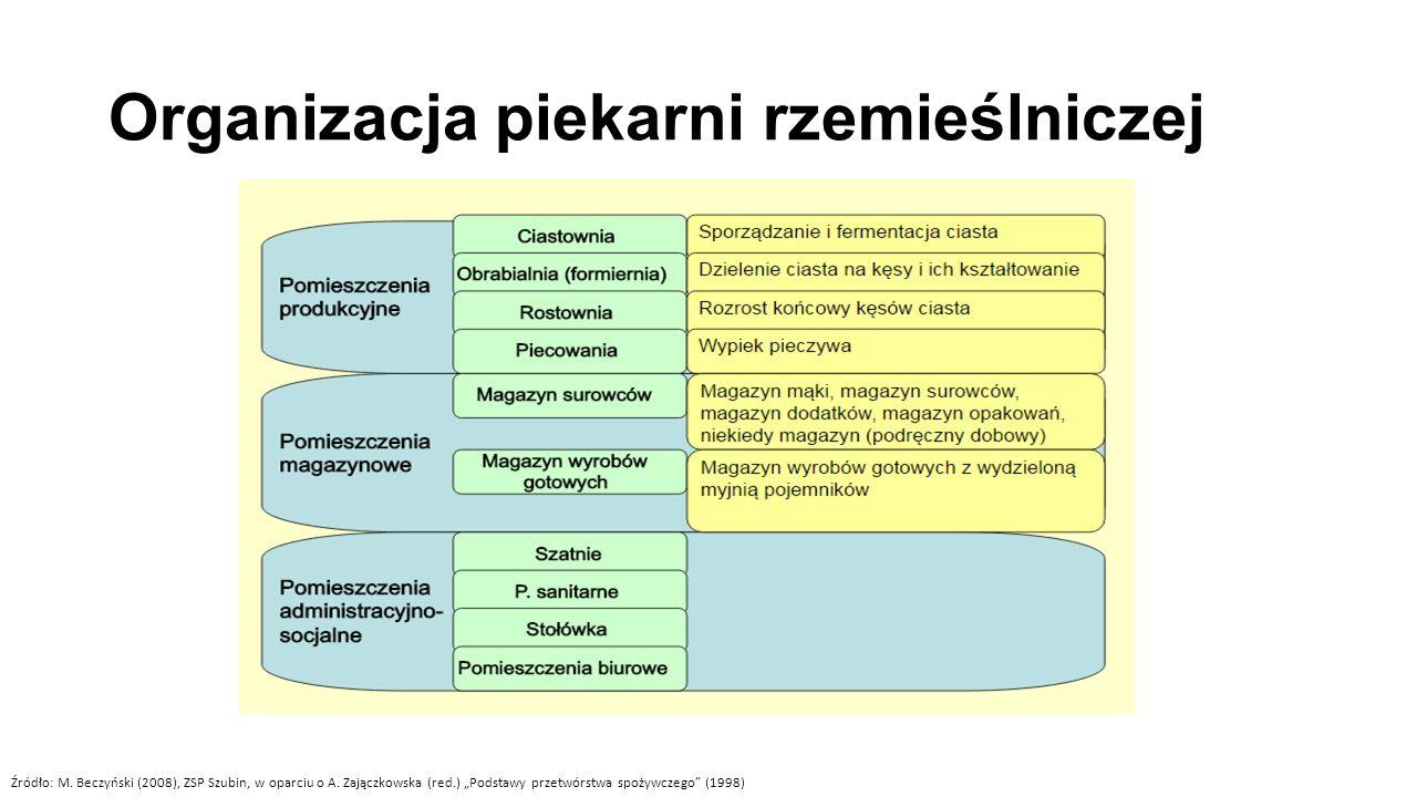 Schemat blokowy zakładu cukierniczego Różnorodność stosowanych surowców i półproduktów!!!