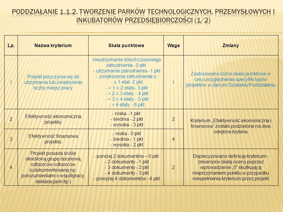 """Lp.Nazwa kryteriumSkala punktowaWagaZmiany 1 Projekt przyczynia się do utrzymania lub zwiększenia liczby miejsc pracy nieutrzymanie dotychczasowego zatrudnienia - 0 pkt - utrzymanie zatrudnienia - 1 pkt - zwiększenie zatrudnienia o: - ≤ 1 etat- 2 pkt - > 1 ≤ 2 etaty- 3 pkt - > 2 ≤ 3 etaty - 4 pkt - > 3 ≤ 4 etaty - 5 pkt - > 4 etaty - 6 pkt 1 Zastosowano różne skale punktowe w celu uwzględnienia specyfiki typów projektów w danym Działaniu/Poddziałaniu 2 Efektywność ekonomiczna projektu - niska - 1 pkt - średnia - 2 pkt - wysoka - 3 pkt 2 Kryterium """"Efektywność ekonomiczna i finansowa zostało podzielone na dwa odrębne kryteria 3 Efektywność finansowa projektu - niska - 0 pkt - średnia - 1 pkt - wysoka - 2 pkt 4 4 Projekt posiada ściśle określoną grupę docelową odbiorców odbiorców (udokumentowaną np."""