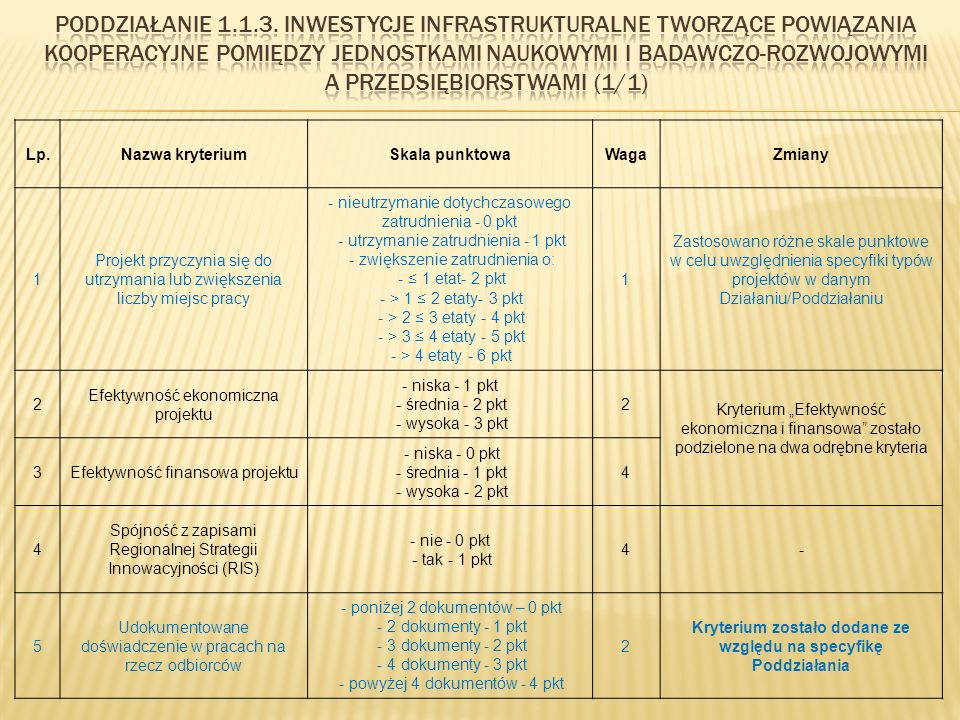 """Lp.Nazwa kryteriumSkala punktowaWagaZmiany 1 Projekt przyczynia się do utrzymania lub zwiększenia liczby miejsc pracy - nieutrzymanie dotychczasowego zatrudnienia - 0 pkt - utrzymanie zatrudnienia - 1 pkt - zwiększenie zatrudnienia o: - ≤ 1 etat- 2 pkt - > 1 ≤ 2 etaty- 3 pkt - > 2 ≤ 3 etaty - 4 pkt - > 3 ≤ 4 etaty - 5 pkt - > 4 etaty - 6 pkt 1 Zastosowano różne skale punktowe w celu uwzględnienia specyfiki typów projektów w danym Działaniu/Poddziałaniu 2 Efektywność ekonomiczna projektu - niska - 1 pkt - średnia - 2 pkt - wysoka - 3 pkt 2 Kryterium """"Efektywność ekonomiczna i finansowa zostało podzielone na dwa odrębne kryteria 3Efektywność finansowa projektu - niska - 0 pkt - średnia - 1 pkt - wysoka - 2 pkt 4 4 Spójność z zapisami Regionalnej Strategii Innowacyjności (RIS) - nie - 0 pkt - tak - 1 pkt 4- 5 Udokumentowane doświadczenie w pracach na rzecz odbiorców - poniżej 2 dokumentów – 0 pkt - 2 dokumenty - 1 pkt - 3 dokumenty - 2 pkt - 4 dokumenty - 3 pkt - powyżej 4 dokumentów - 4 pkt 2 Kryterium zostało dodane ze względu na specyfikę Poddziałania"""