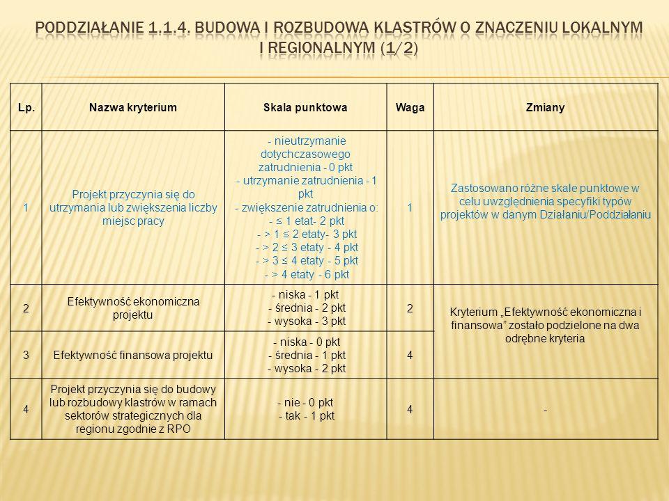 """Lp.Nazwa kryteriumSkala punktowaWagaZmiany 1 Projekt przyczynia się do utrzymania lub zwiększenia liczby miejsc pracy - nieutrzymanie dotychczasowego zatrudnienia - 0 pkt - utrzymanie zatrudnienia - 1 pkt - zwiększenie zatrudnienia o: - ≤ 1 etat- 2 pkt - > 1 ≤ 2 etaty- 3 pkt - > 2 ≤ 3 etaty - 4 pkt - > 3 ≤ 4 etaty - 5 pkt - > 4 etaty - 6 pkt 1 Zastosowano różne skale punktowe w celu uwzględnienia specyfiki typów projektów w danym Działaniu/Poddziałaniu 2 Efektywność ekonomiczna projektu - niska - 1 pkt - średnia - 2 pkt - wysoka - 3 pkt 2 Kryterium """"Efektywność ekonomiczna i finansowa zostało podzielone na dwa odrębne kryteria 3Efektywność finansowa projektu - niska - 0 pkt - średnia - 1 pkt - wysoka - 2 pkt 4 4 Projekt przyczynia się do budowy lub rozbudowy klastrów w ramach sektorów strategicznych dla regionu zgodnie z RPO - nie - 0 pkt - tak - 1 pkt 4-"""