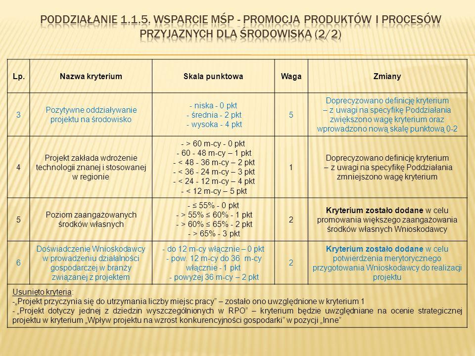 Lp.Nazwa kryteriumSkala punktowaWagaZmiany 3 Pozytywne oddziaływanie projektu na środowisko - niska - 0 pkt - średnia - 2 pkt - wysoka - 4 pkt 5 Doprecyzowano definicję kryterium – z uwagi na specyfikę Poddziałania zwiększono wagę kryterium oraz wprowadzono nową skalę punktową 0-2 4 Projekt zakłada wdrożenie technologii znanej i stosowanej w regionie - > 60 m-cy - 0 pkt - 60 - 48 m-cy – 1 pkt - < 48 - 36 m-cy – 2 pkt - < 36 - 24 m-cy – 3 pkt - < 24 - 12 m-cy – 4 pkt - < 12 m-cy – 5 pkt 1 Doprecyzowano definicję kryterium – z uwagi na specyfikę Poddziałania zmniejszono wagę kryterium 5 Poziom zaangażowanych środków własnych - ≤ 55% - 0 pkt - > 55% ≤ 60% - 1 pkt - > 60% ≤ 65% - 2 pkt - > 65% - 3 pkt 2 Kryterium zostało dodane w celu promowania większego zaangażowania środków własnych Wnioskodawcy 6 Doświadczenie Wnioskodawcy w prowadzeniu działalności gospodarczej w branży związanej z projektem - do 12 m-cy włącznie – 0 pkt - pow.