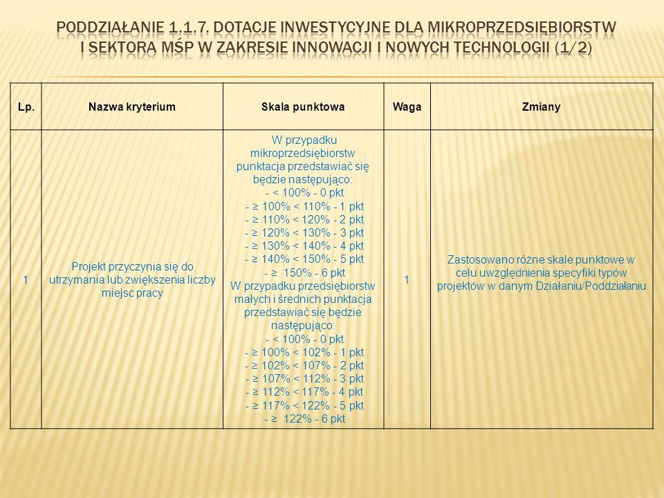 Lp.Nazwa kryteriumSkala punktowaWagaZmiany 1 Projekt przyczynia się do utrzymania lub zwiększenia liczby miejsc pracy W przypadku mikroprzedsiębiorstw punktacja przedstawiać się będzie następująco: - < 100% - 0 pkt - ≥ 100% < 110% - 1 pkt - ≥ 110% < 120% - 2 pkt - ≥ 120% < 130% - 3 pkt - ≥ 130% < 140% - 4 pkt - ≥ 140% < 150% - 5 pkt - ≥ 150% - 6 pkt W przypadku przedsiębiorstw małych i średnich punktacja przedstawiać się będzie następująco: - < 100% - 0 pkt - ≥ 100% < 102% - 1 pkt - ≥ 102% < 107% - 2 pkt - ≥ 107% < 112% - 3 pkt - ≥ 112% < 117% - 4 pkt - ≥ 117% < 122% - 5 pkt - ≥ 122% - 6 pkt 1 Zastosowano różne skale punktowe w celu uwzględnienia specyfiki typów projektów w danym Działaniu/Poddziałaniu