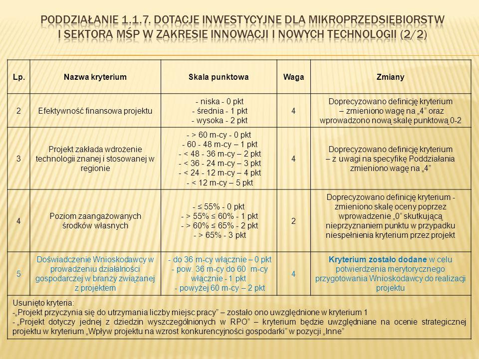 """Lp.Nazwa kryteriumSkala punktowaWagaZmiany 2Efektywność finansowa projektu - niska - 0 pkt - średnia - 1 pkt - wysoka - 2 pkt 4 Doprecyzowano definicję kryterium – zmieniono wagę na """"4 oraz wprowadzono nową skalę punktową 0-2 3 Projekt zakłada wdrożenie technologii znanej i stosowanej w regionie - > 60 m-cy - 0 pkt - 60 - 48 m-cy – 1 pkt - < 48 - 36 m-cy – 2 pkt - < 36 - 24 m-cy – 3 pkt - < 24 - 12 m-cy – 4 pkt - < 12 m-cy – 5 pkt 4 Doprecyzowano definicję kryterium – z uwagi na specyfikę Poddziałania zmieniono wagę na """"4 4 Poziom zaangażowanych środków własnych - ≤ 55% - 0 pkt - > 55% ≤ 60% - 1 pkt - > 60% ≤ 65% - 2 pkt - > 65% - 3 pkt 2 Doprecyzowano definicję kryterium - zmieniono skalę oceny poprzez wprowadzenie """"0 skutkującą nieprzyznaniem punktu w przypadku niespełnienia kryterium przez projekt 5 Doświadczenie Wnioskodawcy w prowadzeniu działalności gospodarczej w branży związanej z projektem - do 36 m-cy włącznie – 0 pkt - pow."""