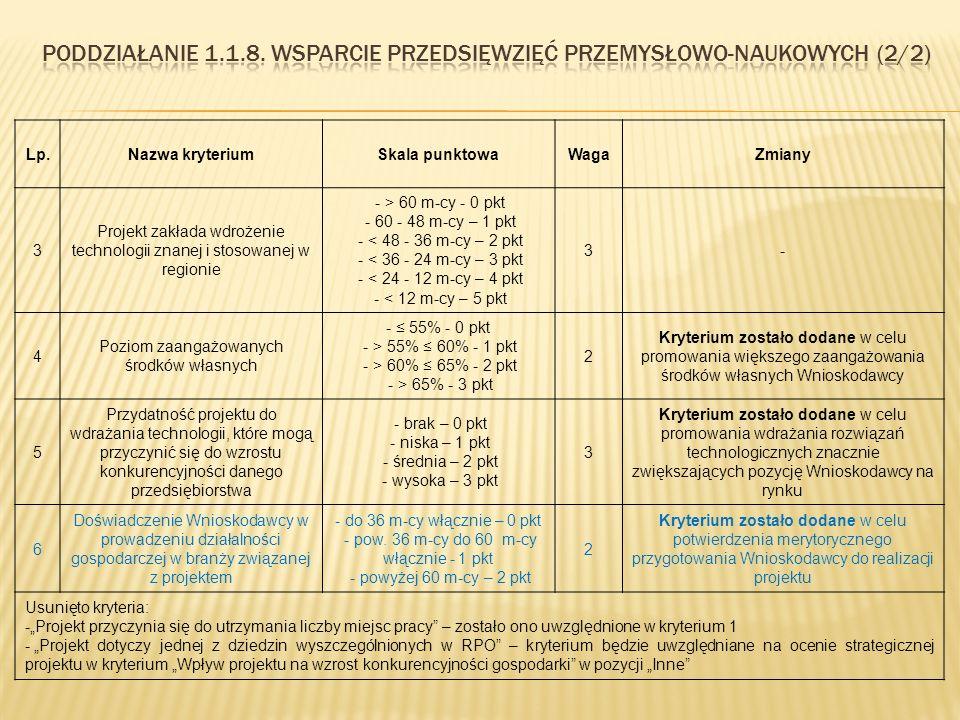 Lp.Nazwa kryteriumSkala punktowaWagaZmiany 3 Projekt zakłada wdrożenie technologii znanej i stosowanej w regionie - > 60 m-cy - 0 pkt - 60 - 48 m-cy – 1 pkt - < 48 - 36 m-cy – 2 pkt - < 36 - 24 m-cy – 3 pkt - < 24 - 12 m-cy – 4 pkt - < 12 m-cy – 5 pkt 3- 4 Poziom zaangażowanych środków własnych - ≤ 55% - 0 pkt - > 55% ≤ 60% - 1 pkt - > 60% ≤ 65% - 2 pkt - > 65% - 3 pkt 2 Kryterium zostało dodane w celu promowania większego zaangażowania środków własnych Wnioskodawcy 5 Przydatność projektu do wdrażania technologii, które mogą przyczynić się do wzrostu konkurencyjności danego przedsiębiorstwa - brak – 0 pkt - niska – 1 pkt - średnia – 2 pkt - wysoka – 3 pkt 3 Kryterium zostało dodane w celu promowania wdrażania rozwiązań technologicznych znacznie zwiększających pozycję Wnioskodawcy na rynku 6 Doświadczenie Wnioskodawcy w prowadzeniu działalności gospodarczej w branży związanej z projektem - do 36 m-cy włącznie – 0 pkt - pow.