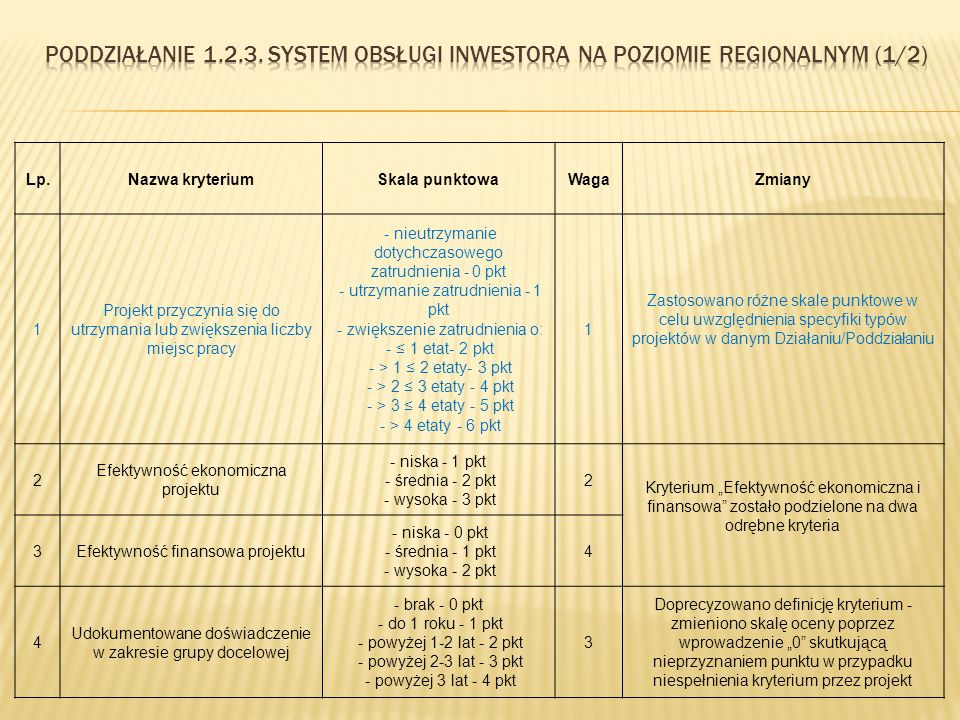"""Lp.Nazwa kryteriumSkala punktowaWagaZmiany 1 Projekt przyczynia się do utrzymania lub zwiększenia liczby miejsc pracy - nieutrzymanie dotychczasowego zatrudnienia - 0 pkt - utrzymanie zatrudnienia - 1 pkt - zwiększenie zatrudnienia o: - ≤ 1 etat- 2 pkt - > 1 ≤ 2 etaty- 3 pkt - > 2 ≤ 3 etaty - 4 pkt - > 3 ≤ 4 etaty - 5 pkt - > 4 etaty - 6 pkt 1 Zastosowano różne skale punktowe w celu uwzględnienia specyfiki typów projektów w danym Działaniu/Poddziałaniu 2 Efektywność ekonomiczna projektu - niska - 1 pkt - średnia - 2 pkt - wysoka - 3 pkt 2 Kryterium """"Efektywność ekonomiczna i finansowa zostało podzielone na dwa odrębne kryteria 3Efektywność finansowa projektu - niska - 0 pkt - średnia - 1 pkt - wysoka - 2 pkt 4 4 Udokumentowane doświadczenie w zakresie grupy docelowej - brak - 0 pkt - do 1 roku - 1 pkt - powyżej 1-2 lat - 2 pkt - powyżej 2-3 lat - 3 pkt - powyżej 3 lat - 4 pkt 3 Doprecyzowano definicję kryterium - zmieniono skalę oceny poprzez wprowadzenie """"0 skutkującą nieprzyznaniem punktu w przypadku niespełnienia kryterium przez projekt"""