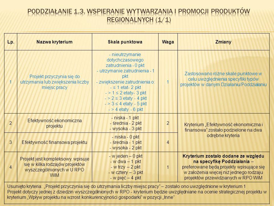 """Lp.Nazwa kryteriumSkala punktowaWagaZmiany 1 Projekt przyczynia się do utrzymania lub zwiększenia liczby miejsc pracy - nieutrzymanie dotychczasowego zatrudnienia - 0 pkt - utrzymanie zatrudnienia - 1 pkt - zwiększenie zatrudnienia o: - ≤ 1 etat- 2 pkt - > 1 ≤ 2 etaty- 3 pkt - > 2 ≤ 3 etaty - 4 pkt - > 3 ≤ 4 etaty - 5 pkt - > 4 etaty - 6 pkt 1 Zastosowano różne skale punktowe w celu uwzględnienia specyfiki typów projektów w danym Działaniu/Poddziałaniu 2 Efektywność ekonomiczna projektu - niska - 1 pkt - średnia - 2 pkt - wysoka - 3 pkt 2 Kryterium """"Efektywność ekonomiczna i finansowa zostało podzielone na dwa odrębne kryteria 3Efektywność finansowa projektu - niska - 0 pkt - średnia - 1 pkt - wysoka - 2 pkt 4 4 Projekt jest kompleksowy, wpisuje się w kilka rodzajów projektów wyszczególnionych w U RPO WiM - w jeden – 0 pkt - w dwa – 1 pkt - w trzy – 2 pkt - w cztery – 3 pkt - w pięć – 4 pkt 1 Kryterium zostało dodane ze względu na specyfikę Poddziałania – preferowane będą projekty wpisujące się w założenia więcej niż jednego rodzaju projektów przewidzianych w RPO WiM Usunięto kryteria: """"Projekt przyczynia się do utrzymania liczby miejsc pracy – zostało ono uwzględnione w kryterium 1 Projekt dotyczy jednej z dziedzin wyszczególnionych w RPO - kryterium będzie uwzględniane na ocenie strategicznej projektu w kryterium """"Wpływ projektu na wzrost konkurencyjności gospodarki w pozycji """"Inne"""