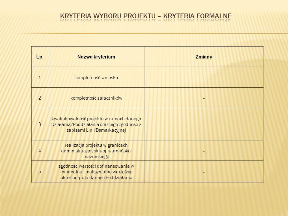 Lp.Nazwa kryteriumZmiany 6 zgodność wartości projektu z limitem podanym w Szczegółowym Opisie Osi I Przedsiębiorczość 7 kwalifikowalność Wnioskodawcy - 8 zgodność realizacji projektu z zasadą n+2, n+3 - 9 zgodność procentowego udziału dofinansowania ze środków publicznych z wielkością określoną w Szczegółowym Opisie Osi I Przedsiębiorczość zgodność projektu z regulaminem konkursu i ogłoszeniem o konkursie 10 kwalifikowalność kategorii kosztów -