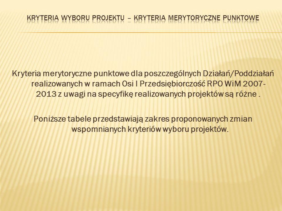 Kryteria merytoryczne punktowe dla poszczególnych Działań/Poddziałań realizowanych w ramach Osi I Przedsiębiorczość RPO WiM 2007- 2013 z uwagi na specyfikę realizowanych projektów są różne.
