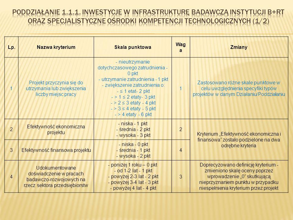 """Lp.Nazwa kryteriumSkala punktowa Wag a Zmiany 1 Projekt przyczynia się do utrzymania lub zwiększenia liczby miejsc pracy - nieutrzymanie dotychczasowego zatrudnienia - 0 pkt - utrzymanie zatrudnienia - 1 pkt - zwiększenie zatrudnienia o: - ≤ 1 etat- 2 pkt - > 1 ≤ 2 etaty- 3 pkt - > 2 ≤ 3 etaty - 4 pkt - > 3 ≤ 4 etaty - 5 pkt - > 4 etaty - 6 pkt 1 Zastosowano różne skale punktowe w celu uwzględnienia specyfiki typów projektów w danym Działaniu/Poddziałaniu 2 Efektywność ekonomiczna projektu - niska - 1 pkt - średnia - 2 pkt - wysoka - 3 pkt 2 Kryterium """"Efektywność ekonomiczna i finansowa zostało podzielone na dwa odrębne kryteria 3Efektywność finansowa projektu - niska - 0 pkt - średnia - 1 pkt - wysoka - 2 pkt 4 4 Udokumentowane doświadczenie w pracach badawczo-rozwojowych na rzecz sektora przedsiębiorstw - poniżej 1 roku – 0 pkt - od 1-2 lat - 1 pkt - powyżej 2-3 lat - 2 pkt - powyżej 3-4 lat - 3 pkt - powyżej 4 lat - 4 pkt 3 Doprecyzowano definicję kryterium - zmieniono skalę oceny poprzez wprowadzenie """"0 skutkującą nieprzyznaniem punktu w przypadku niespełnienia kryterium przez projekt"""