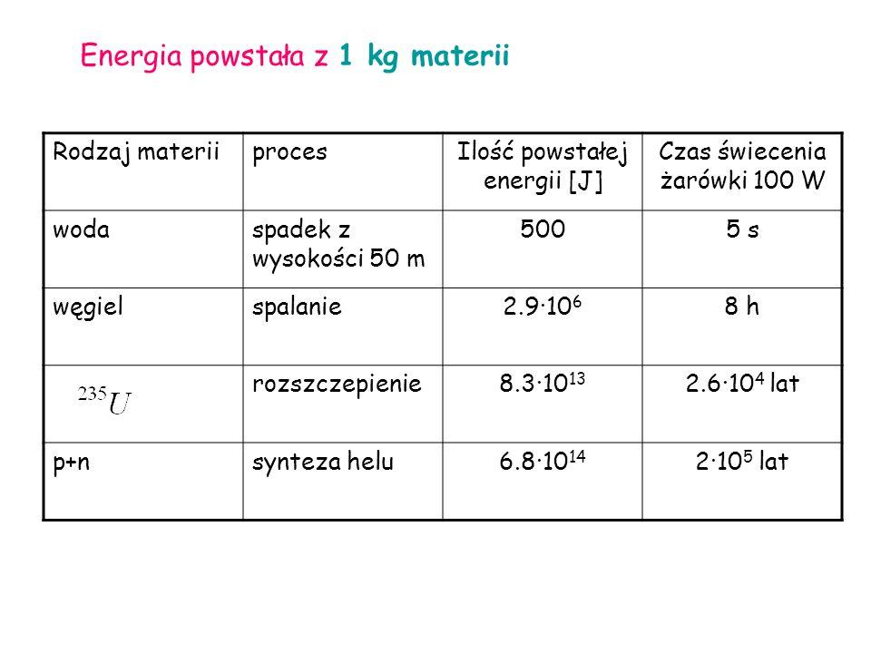 Rodzaj materiiprocesIlość powstałej energii [J] Czas świecenia żarówki 100 W wodaspadek z wysokości 50 m 5005 s węgielspalanie2.9·10 6 8 h rozszczepienie8.3·10 13 2.6·10 4 lat p+nsynteza helu6.8·10 14 2·10 5 lat Energia powstała z 1 kg materii