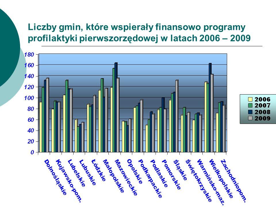 Liczby gmin, które wspierały finansowo programy profilaktyki pierwszorzędowej w latach 2006 – 2009