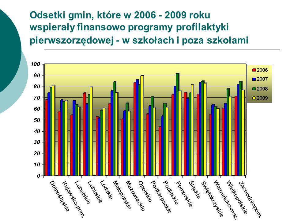 Odsetki gmin, które w 2006 - 2009 roku wspierały finansowo programy profilaktyki pierwszorzędowej - w szkołach i poza szkołami