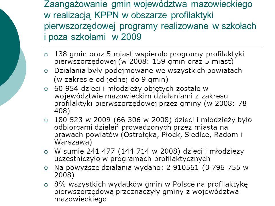 Zaangażowanie gmin województwa mazowieckiego w realizacją KPPN w obszarze profilaktyki pierwszorzędowej programy realizowane w szkołach i poza szkołam