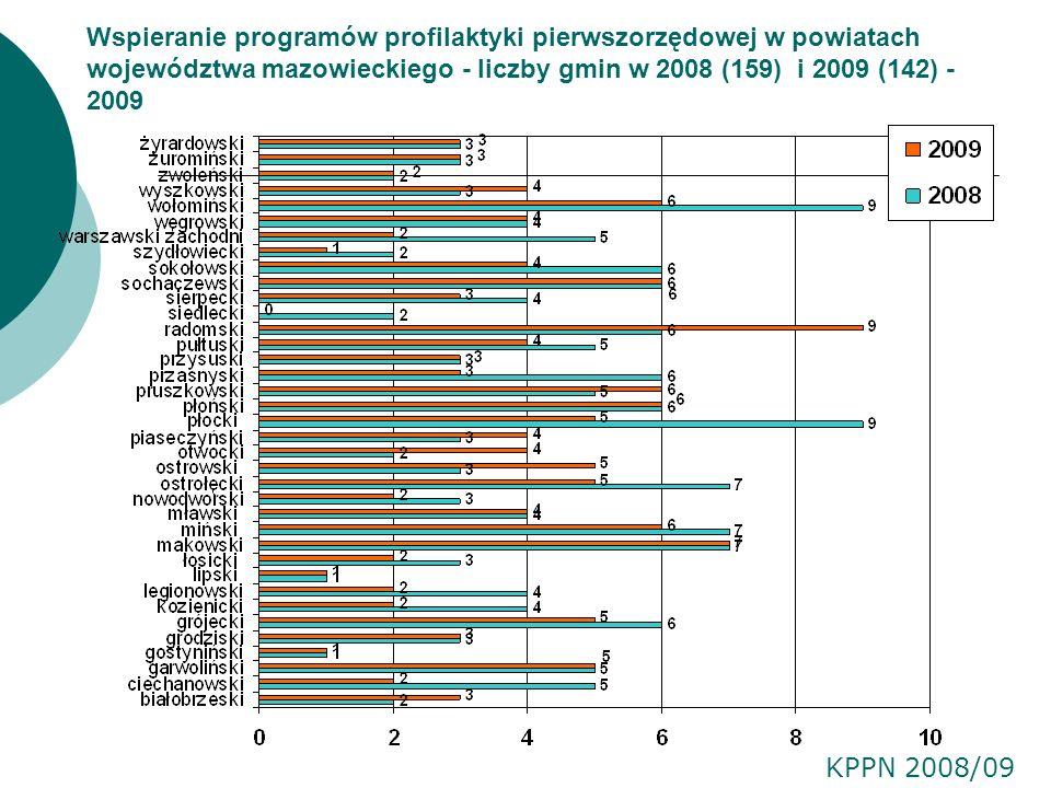 Wspieranie programów profilaktyki pierwszorzędowej w powiatach województwa mazowieckiego - liczby gmin w 2008 (159) i 2009 (142) - 2009 KPPN 2008/09