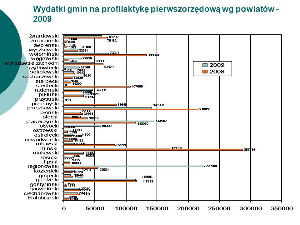 Wydatki gmin na profilaktykę pierwszorzędową wg powiatów - 2009