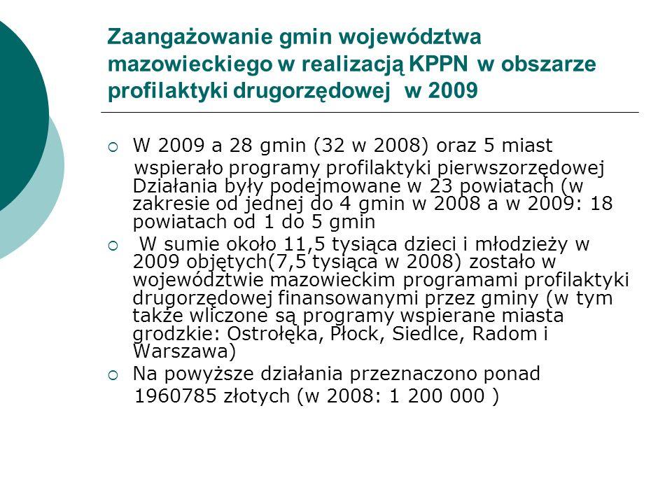 Zaangażowanie gmin województwa mazowieckiego w realizacją KPPN w obszarze profilaktyki drugorzędowej w 2009  W 2009 a 28 gmin (32 w 2008) oraz 5 mias
