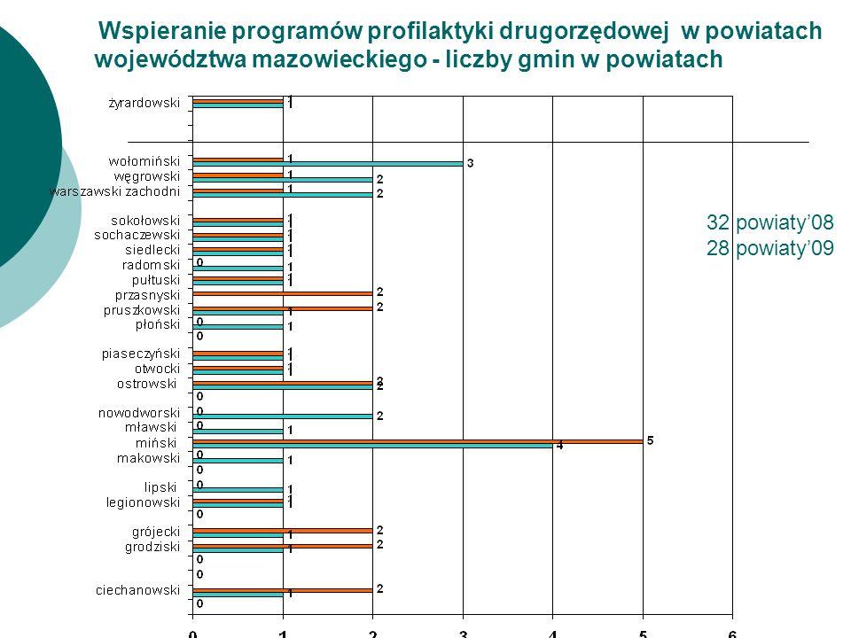 Wspieranie programów profilaktyki drugorzędowej w powiatach województwa mazowieckiego - liczby gmin w powiatach 32 powiaty'08 28 powiaty'09