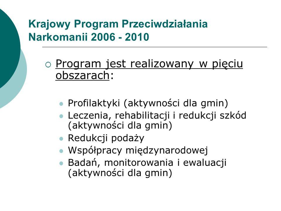  Program jest realizowany w pięciu obszarach: Profilaktyki (aktywności dla gmin) Leczenia, rehabilitacji i redukcji szkód (aktywności dla gmin) Reduk
