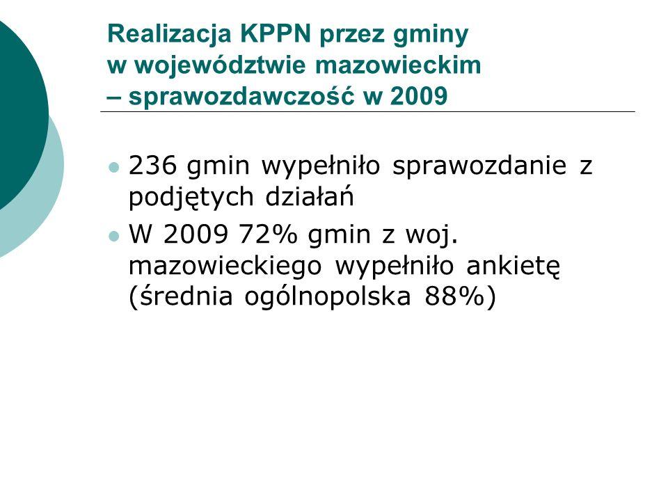 Realizacja KPPN przez gminy w województwie mazowieckim – sprawozdawczość w 2009 236 gmin wypełniło sprawozdanie z podjętych działań W 2009 72% gmin z