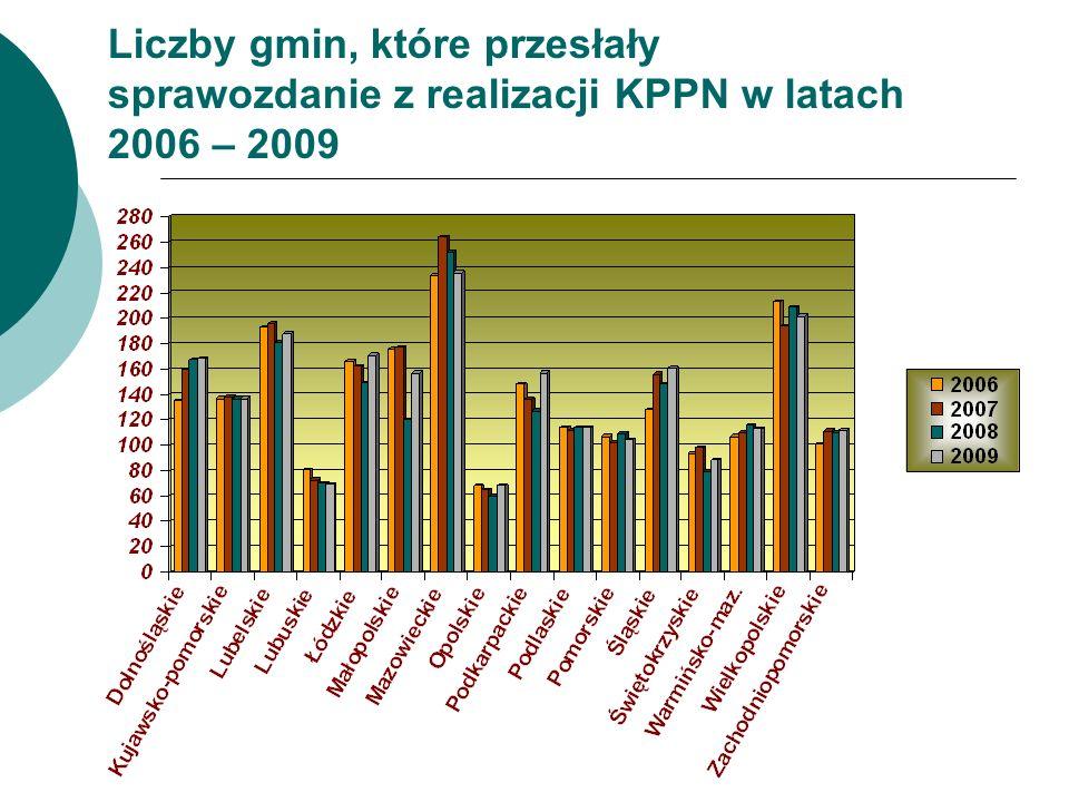 Liczby gmin, które przesłały sprawozdanie z realizacji KPPN w latach 2006 – 2009