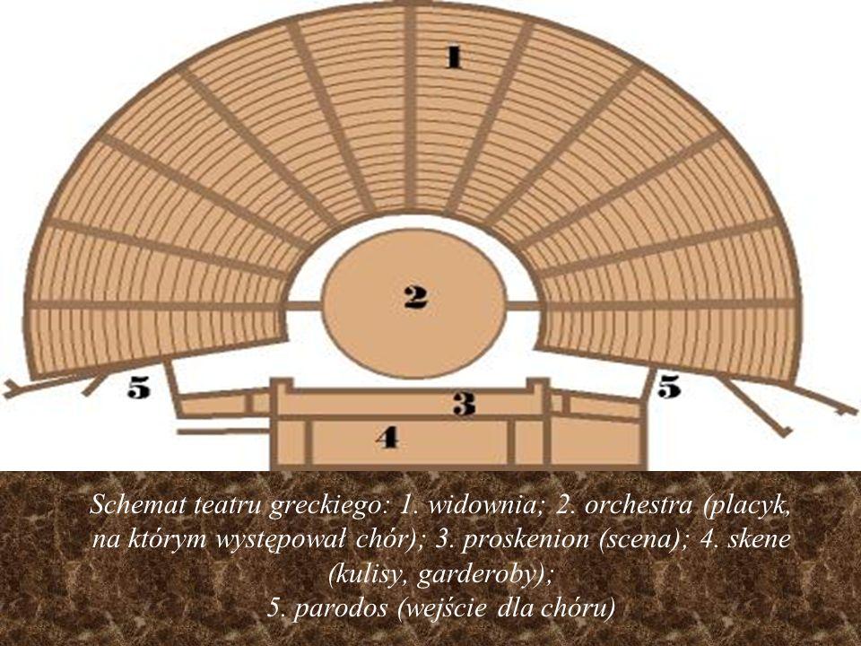 Schemat teatru greckiego: 1. widownia; 2. orchestra (placyk, na którym występował chór); 3. proskenion (scena); 4. skene (kulisy, garderoby); 5. parod