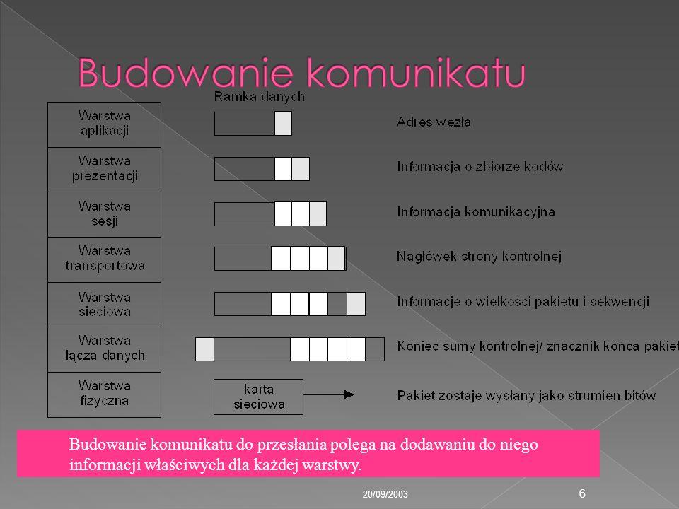 20/09/2003 6 Budowanie komunikatu do przesłania polega na dodawaniu do niego informacji właściwych dla każdej warstwy.