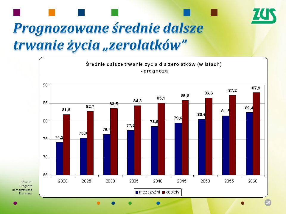 """10 Źródło: Prognoza demograficzna Eurostatu Prognozowane średnie dalsze trwanie życia """"zerolatków"""""""