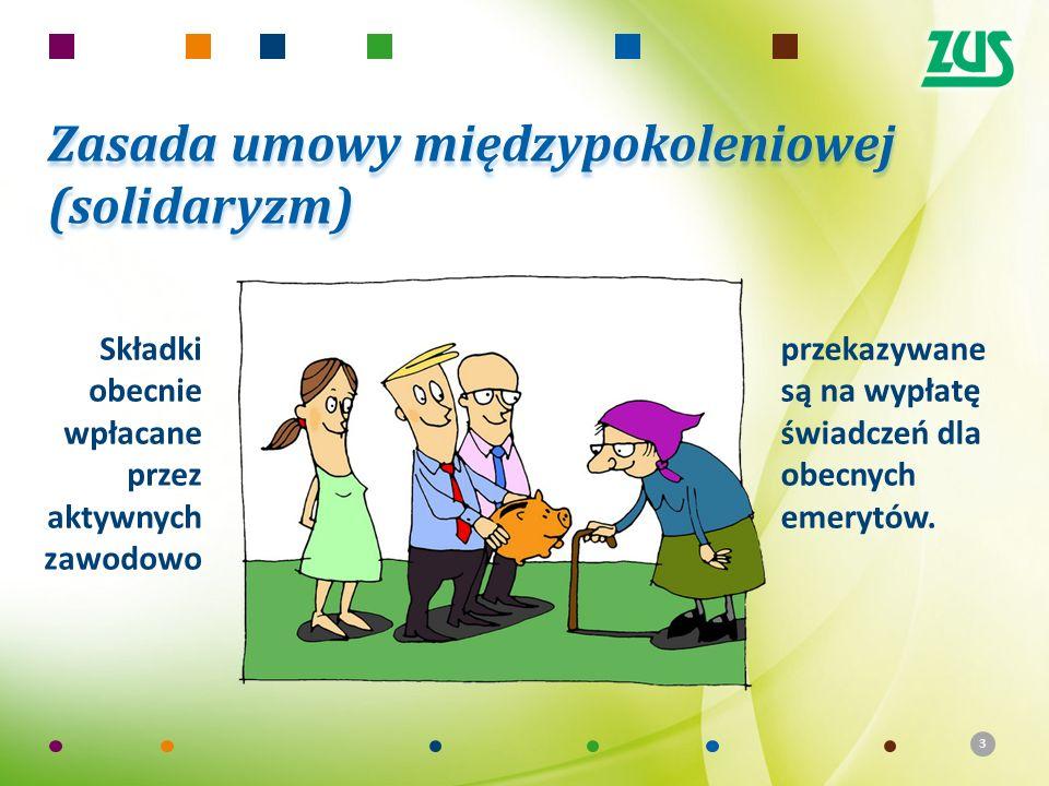 33 Zasada umowy międzypokoleniowej (solidaryzm) Składki obecnie wpłacane przez aktywnych zawodowo przekazywane są na wypłatę świadczeń dla obecnych emerytów.