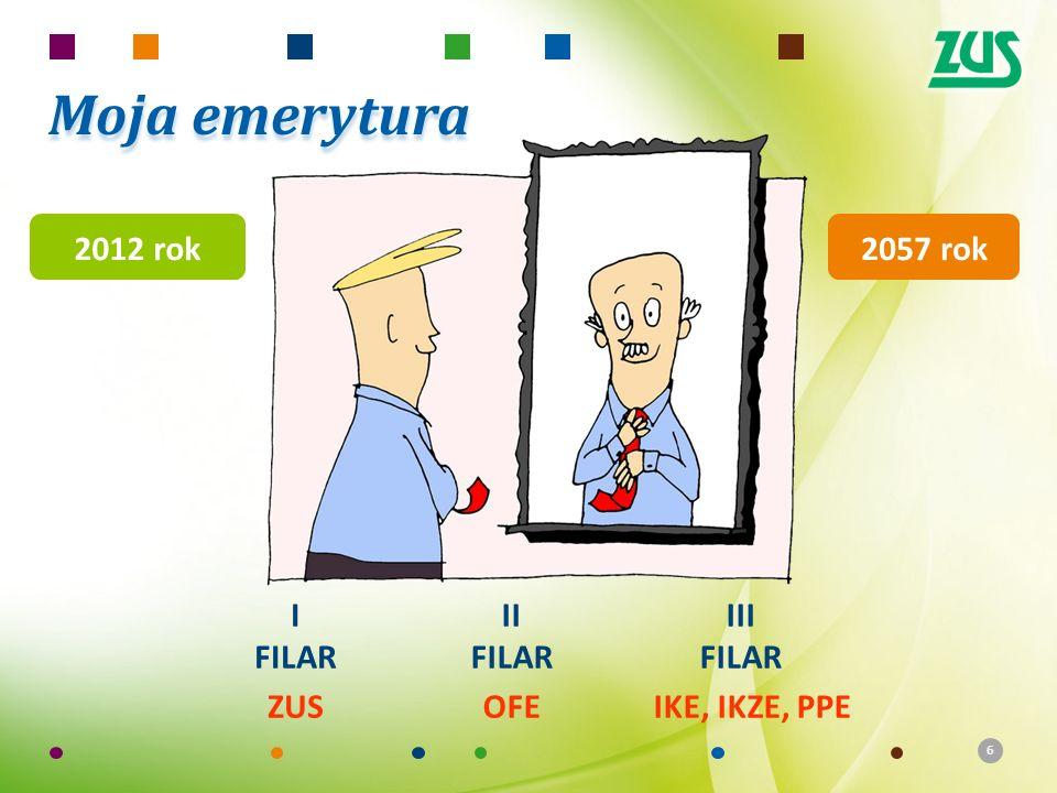 66 Moja emerytura 2057 rok I FILAR ZUS II FILAR OFE III FILAR IKE, IKZE, PPE 2012 rok
