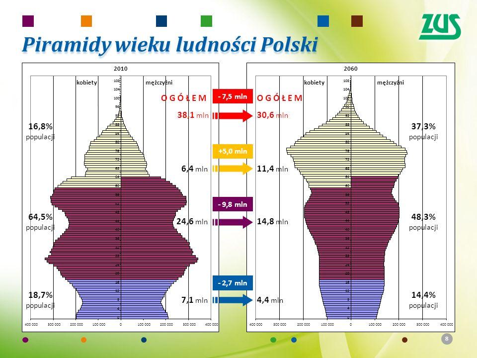 88 37,3% populacji 48,3% populacji 14,4% populacji 18,7% populacji 64,5% populacji 16,8% populacji - 2,7 mln 7,1 mln 4,4 mln 14,8 mln 24,6 mln - 9,8 mln +5,0 mln 6,4 mln 11,4 mln OGÓŁEM 38,1 mln - 7,5 mln OGÓŁEM 30,6 mln Piramidy wieku ludności Polski