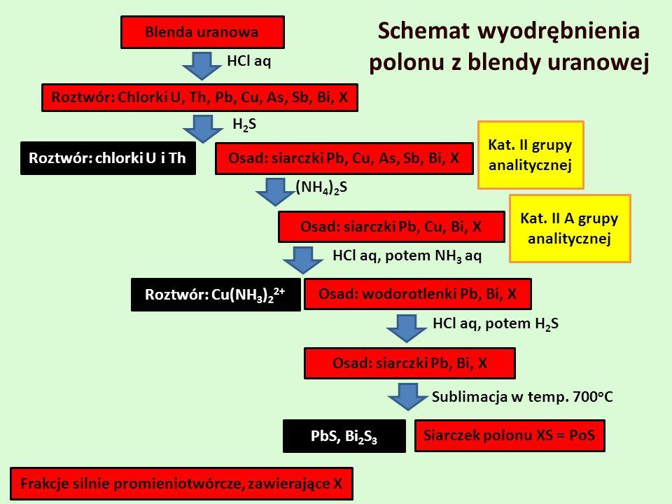 Roztwór: Chlorki U, Th, Pb, Cu, As, Sb, Bi, X Roztwór: chlorki U i Th Blenda uranowa HCl aq Osad: siarczki Pb, Cu, As, Sb, Bi, X H2SH2S HCl aq, potem NH 3 aq (NH 4 ) 2 S Osad: siarczki Pb, Cu, Bi, X Osad: wodorotlenki Pb, Bi, X Roztwór: Cu(NH 3 ) 2 2+ HCl aq, potem H 2 S Osad: siarczki Pb, Bi, X Sublimacja w temp.