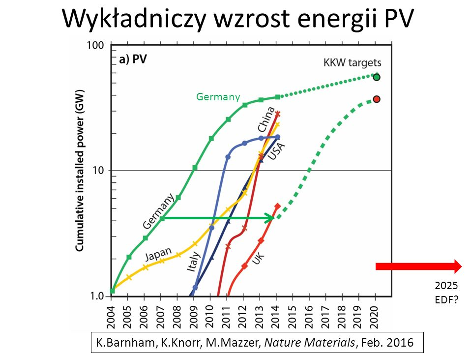 Wykładniczy wzrost energii PV Germany 2025 EDF.
