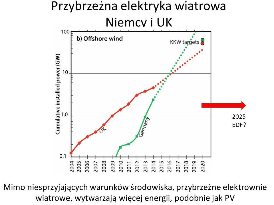 Przybrzeżna elektryka wiatrowa Niemcy i UK Mimo niesprzyjających warunków środowiska, przybrzeżne elektrownie wiatrowe, wytwarzają więcej energii, podobnie jak PV 2025 EDF