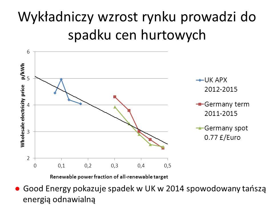 Wykładniczy wzrost rynku prowadzi do spadku cen hurtowych ●Good Energy pokazuje spadek w UK w 2014 spowodowany tańszą energią odnawialną