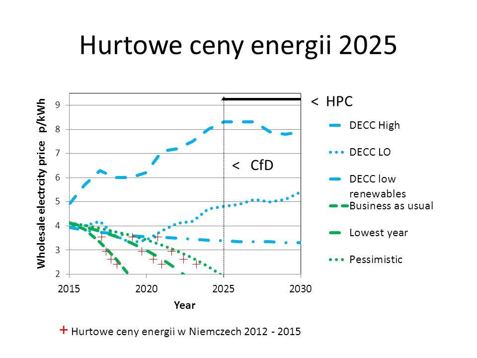 Hurtowe ceny energii 2025 + Hurtowe ceny energii w Niemczech 2012 - 2015