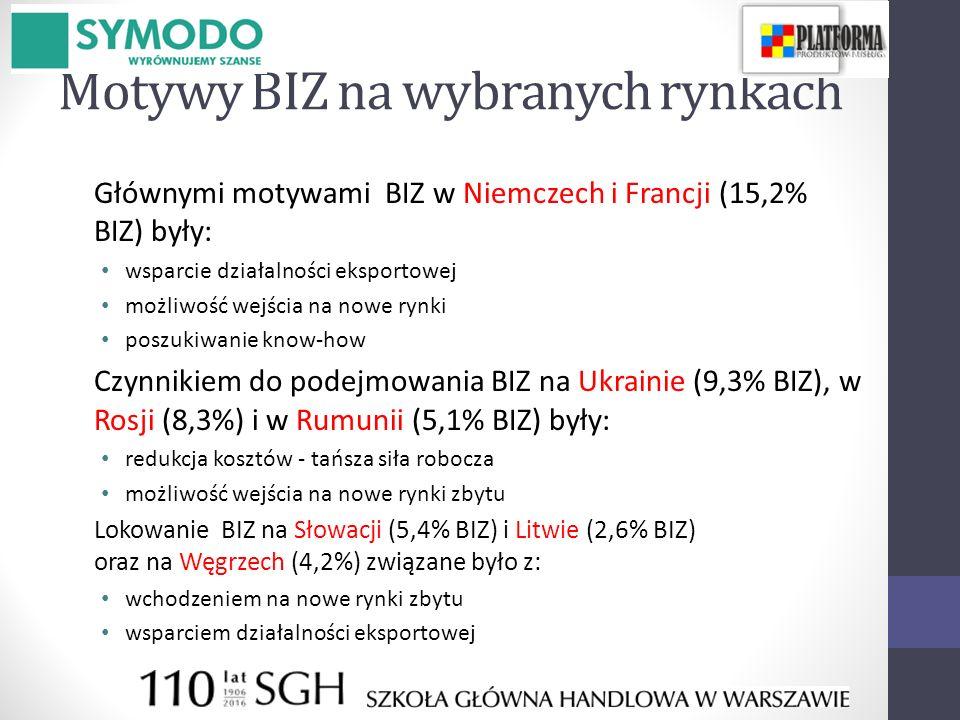 Motywy BIZ na wybranych rynkach Głównymi motywami BIZ w Niemczech i Francji (15,2% BIZ) były: wsparcie działalności eksportowej możliwość wejścia na nowe rynki poszukiwanie know-how Czynnikiem do podejmowania BIZ na Ukrainie (9,3% BIZ), w Rosji (8,3%) i w Rumunii (5,1% BIZ) były: redukcja kosztów - tańsza siła robocza możliwość wejścia na nowe rynki zbytu Lokowanie BIZ na Słowacji (5,4% BIZ) i Litwie (2,6% BIZ) oraz na Węgrzech (4,2%) związane było z: wchodzeniem na nowe rynki zbytu wsparciem działalności eksportowej