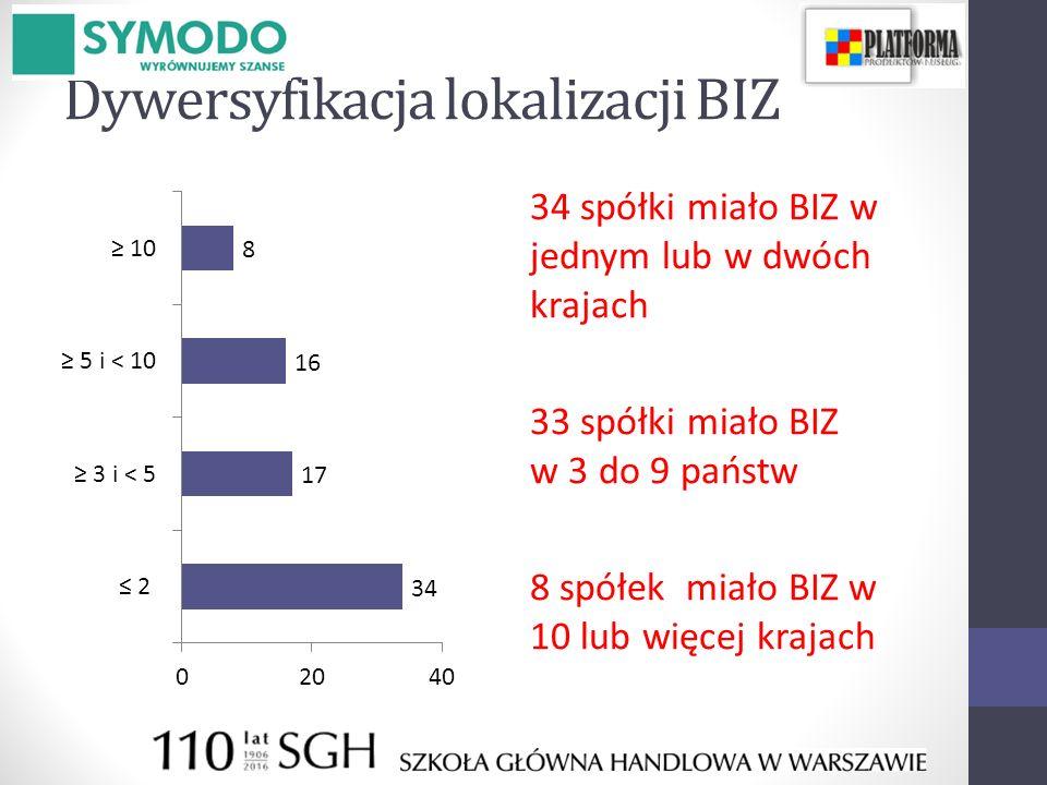 Dywersyfikacja lokalizacji BIZ 34 spółki miało BIZ w jednym lub w dwóch krajach 33 spółki miało BIZ w 3 do 9 państw 8 spółek miało BIZ w 10 lub więcej krajach