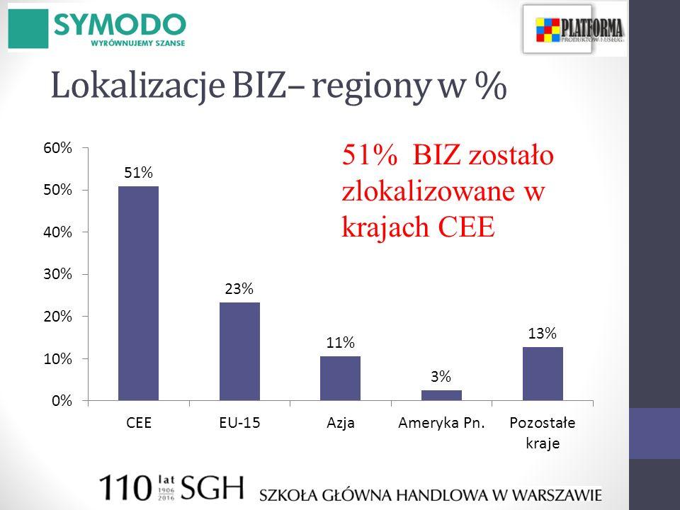 Lokalizacje BIZ– regiony w % 51% BIZ zostało zlokalizowane w krajach CEE