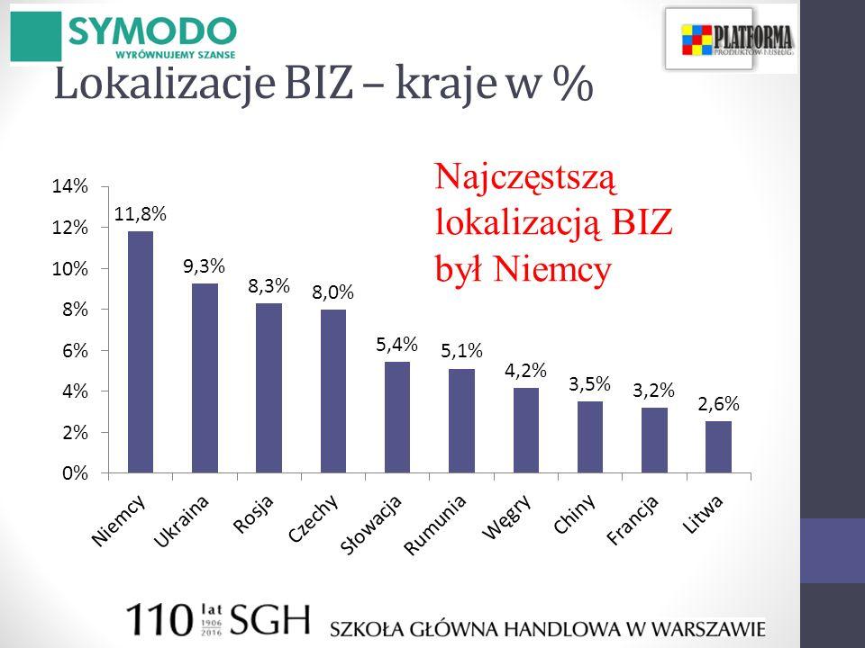 Lokalizacje BIZ – kraje w % Najczęstszą lokalizacją BIZ był Niemcy