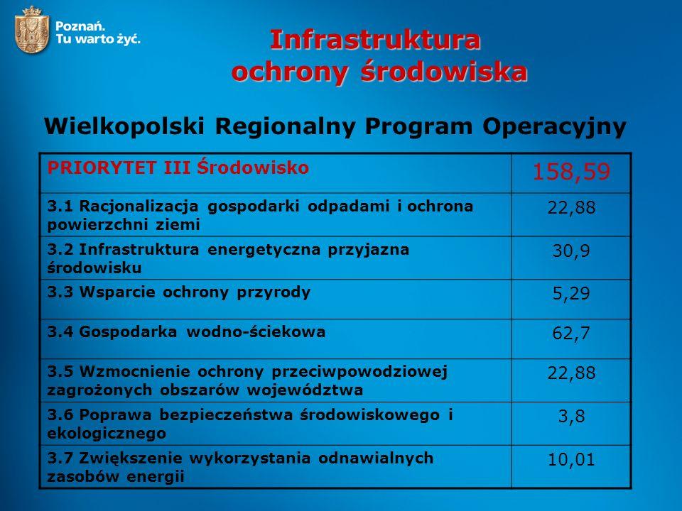 Infrastruktura ochrony środowiska Wielkopolski Regionalny Program Operacyjny PRIORYTET III Środowisko 158,59 3.1 Racjonalizacja gospodarki odpadami i