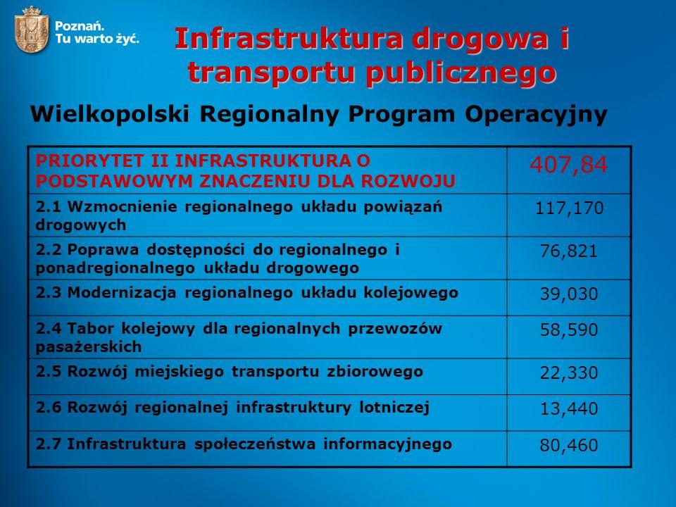 Infrastruktura drogowa i transportu publicznego Wielkopolski Regionalny Program Operacyjny PRIORYTET II INFRASTRUKTURA O PODSTAWOWYM ZNACZENIU DLA ROZ