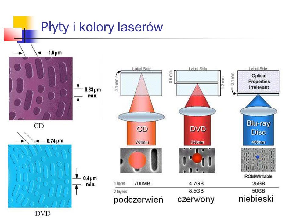 Płyt y i kolory laserów