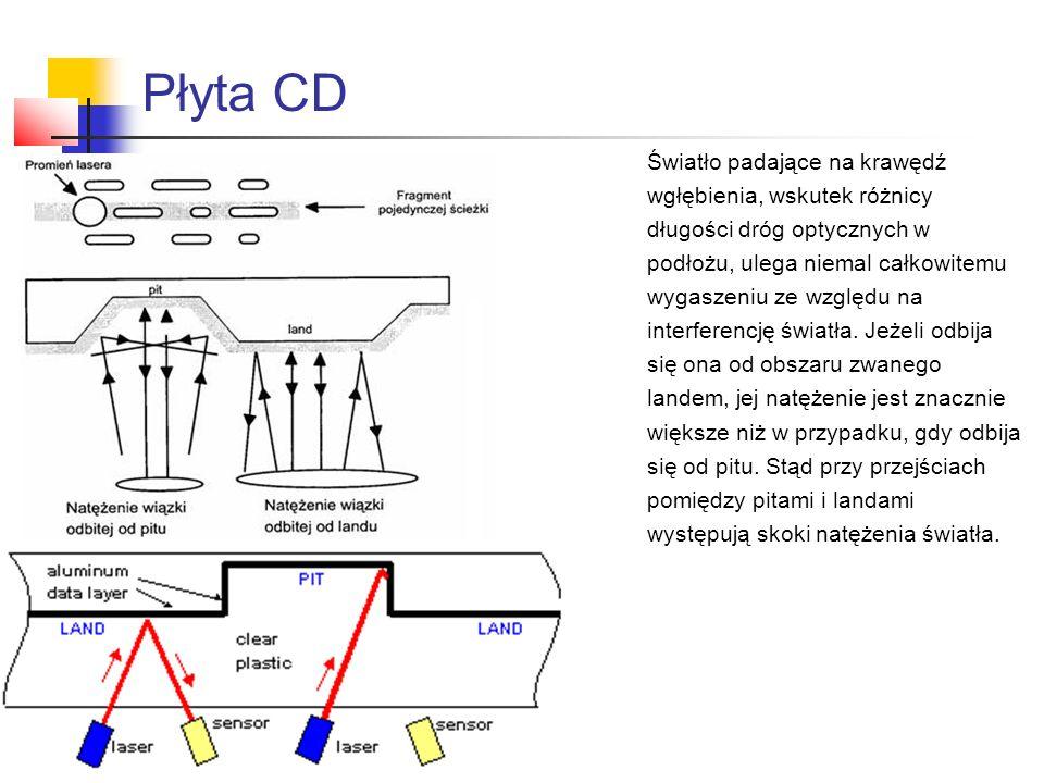 Płyta CD Światło padające na krawędź wgłębienia, wskutek różnicy długości dróg optycznych w podłożu, ulega niemal całkowitemu wygaszeniu ze względu na interferencję światła.